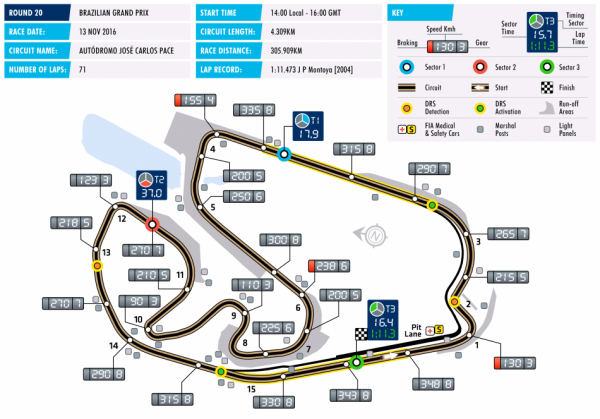 circuit-f1-20-brazil